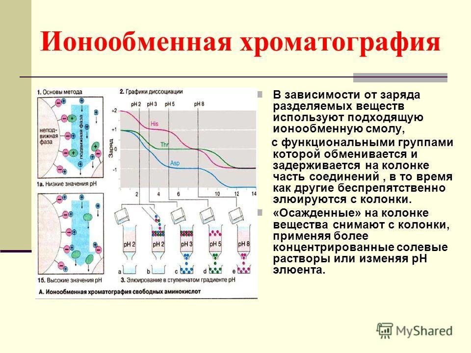 Ионообменная хроматография В зависимости от заряда разделяемых веществ используют подходящую ионообменную смолу, с функциональными группами которой обменивается и задерживается на колонке часть соединений, в то время как другие беспрепятственно элюир