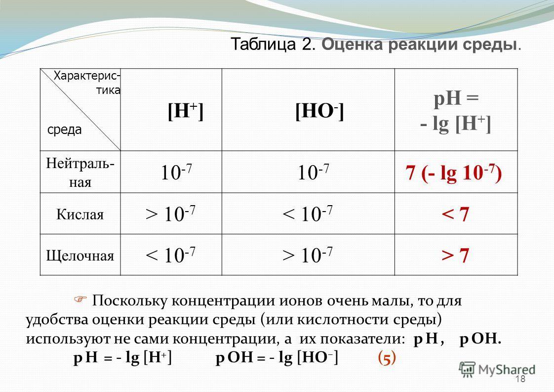 18 Таблица 2. Оценка реакции среды. [H + ][HО - ] pH = - lg [H + ] Нейтраль- ная 10 -7 7 (- lg 10 -7 ) Кислая > 10 -7 < 10 -7 < 7< 7 Щелочная < 10 -7 > 10 -7 > 7> 7 среда Характерис- тика Поскольку концентрации ионов очень малы, то для удобства оценк