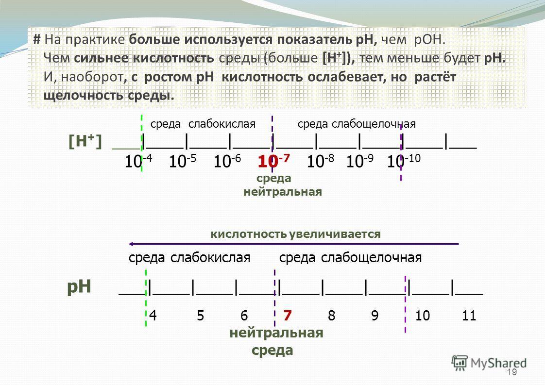 19 # На практике больше используется показатель рН, чем рОН. Чем сильнее кислотность среды (больше [H + ]), тем меньше будет рН. И, наоборот, с ростом рН кислотность ослабевает, но растёт щелочность среды. среда слабокислая среда слабощелочная [H + ]