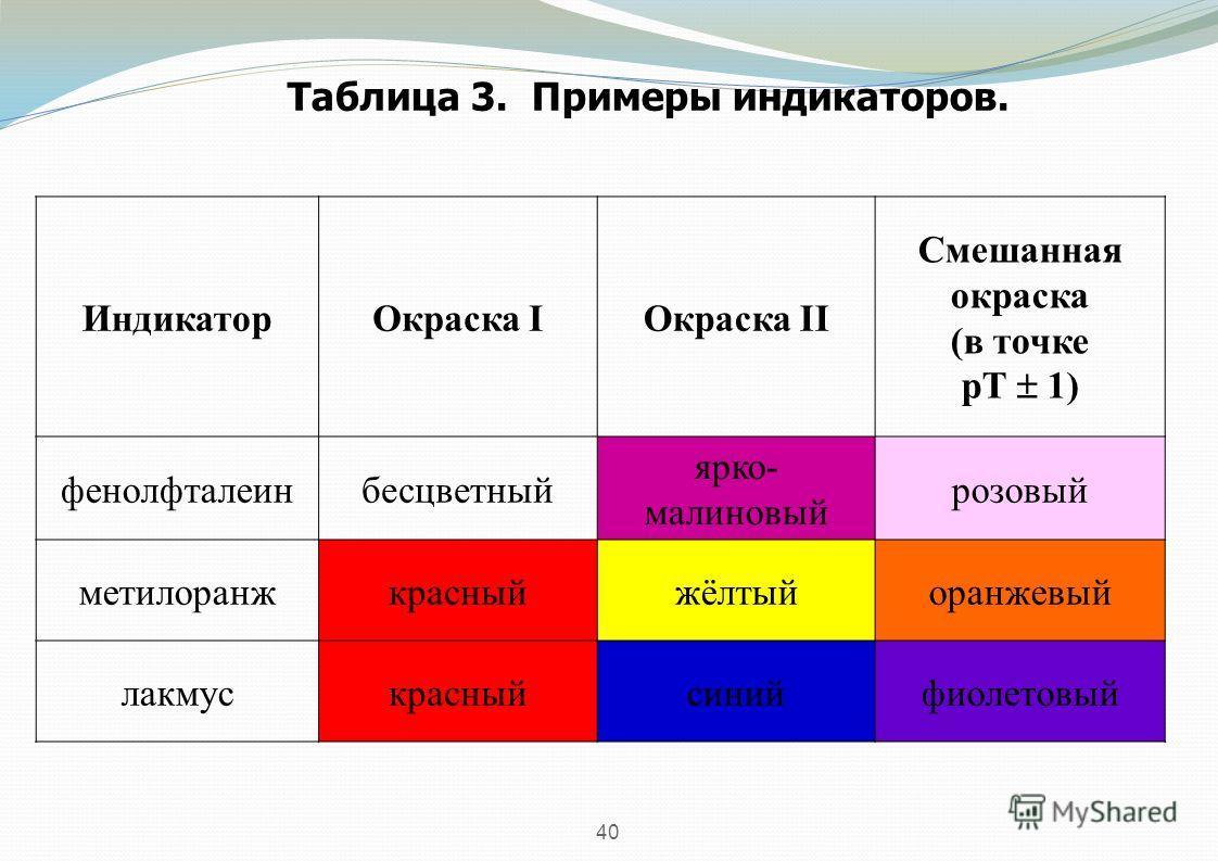 40 Таблица 3. Примеры индикаторов. Индикатор Окраска IОкраска II Смешанная окраска (в точке рТ 1) фенолфталеинбесцветный ярко- малиновый розовый метилоранжкрасныйжёлтыйоранжевый лакмускрасныйсинийфиолетовый