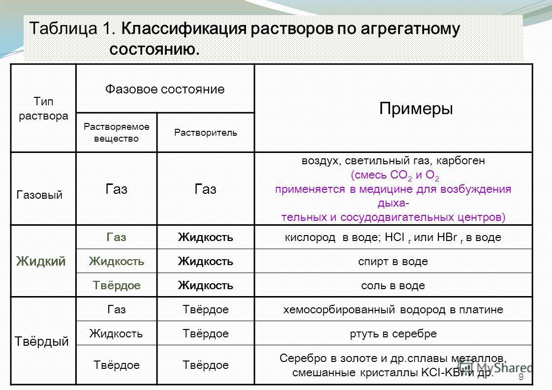 9 Таблица 1. Классификация растворов по агрегатному состоянию. Тип раствора Фазовое состояние Примеры Растворяемое вещество Растворитель Газовый Газ воздух, светильный газ, карбоген (смесь СО 2 и О 2 применяется в медицине для возбуждения дыха- тельн