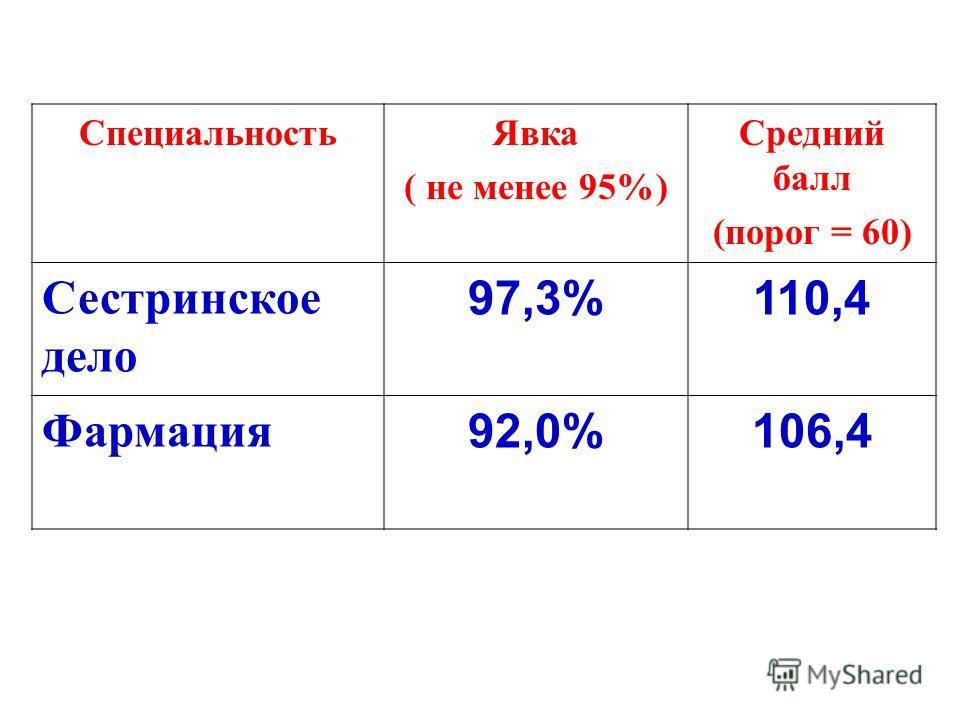 Специальность Явка ( не менее 95%) Средний балл (порог = 60) Сестринское дело 97,3%110,4 Фармация 92,0%106,4