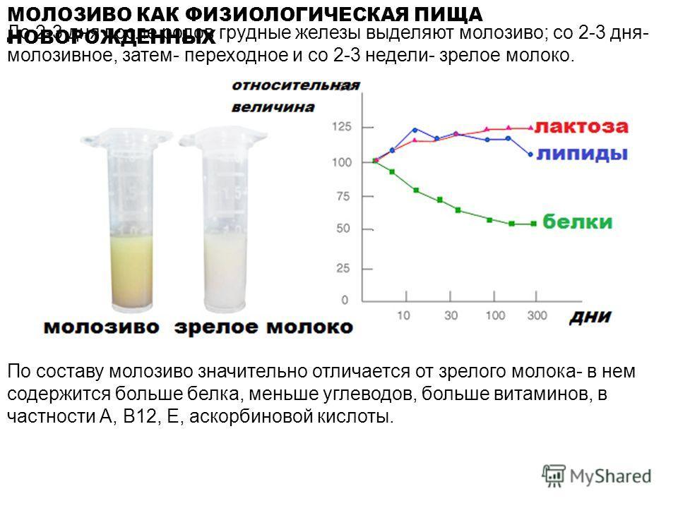 МОЛОЗИВО КАК ФИЗИОЛОГИЧЕСКАЯ ПИЩА НОВОРОЖДЕННЫХ До 2-3 дня после родов грудные железы выделяют молозиво; со 2-3 дня- молозивное, затем- переходное и со 2-3 недели- зрелое молоко. По составу молозиво значительно отличается от зрелого молока- в нем сод