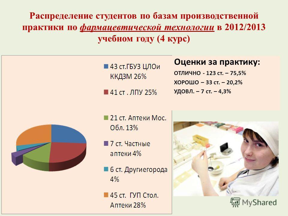 Распределение студентов по базам производственной практики по фармацевтической технологии в 2012/2013 учебном году (4 курс) Оценки за практику: ОТЛИЧНО - 123 ст. – 75,5% ХОРОШО – 33 ст. – 20,2% УДОВЛ. – 7 ст. – 4,3%