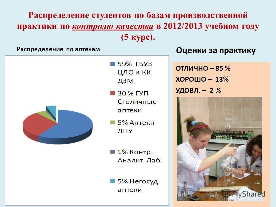 Распределение студентов по базам производственной практики по контролю качества в 2012/2013 учебном году (5 курс). Распределение по аптекам Оценки за практику ОТЛИЧНО – 85 % ХОРОШО – 13% УДОВЛ. – 2 %