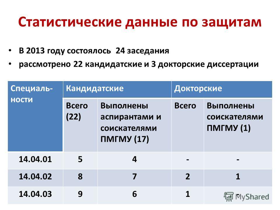 Статистические данные по защитам В 2013 году состоялось 24 заседания рассмотрено 22 кандидатские и 3 докторские диссертации Специаль- ности Кандидатские Докторские Всего (22) Выполнены аспирантами и соискателями ПМГМУ (17) Всего Выполнены соискателям