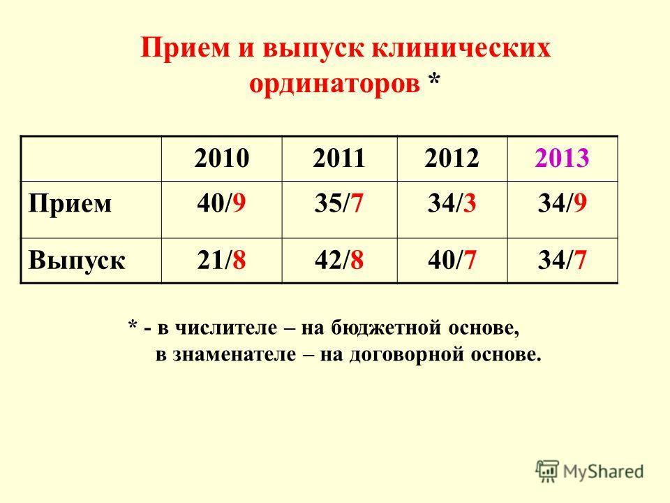 Прием и выпуск клинических ординаторов * 2010201120122013 Прием 40/935/734/334/9 Выпуск 21/842/840/734/7 * - в числителе – на бюджетной основе, в знаменателе – на договорной основе.