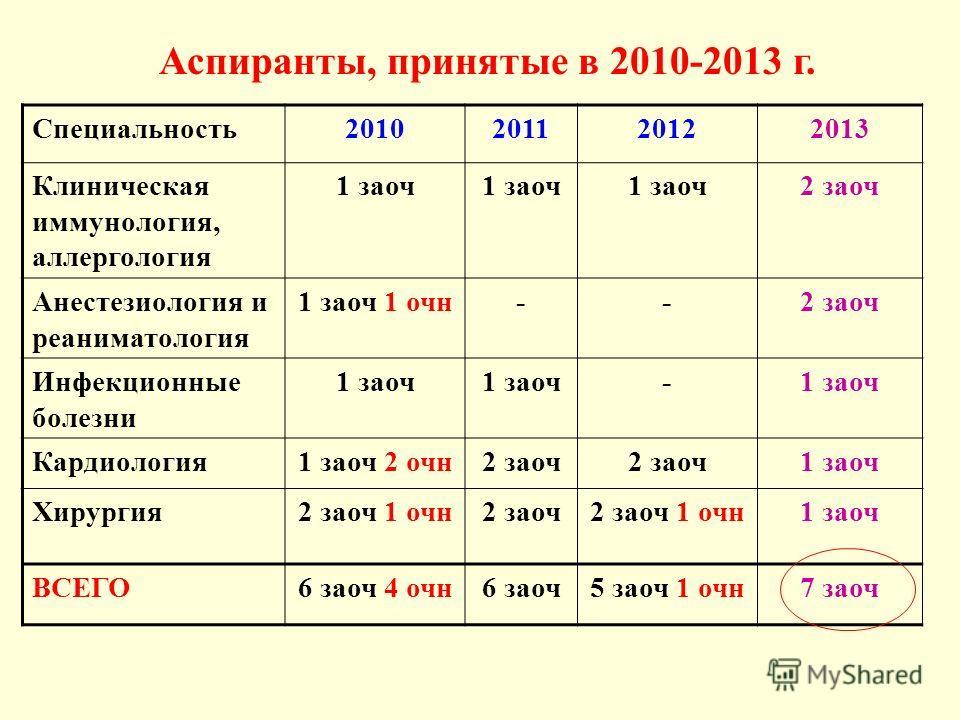 Аспиранты, принятые в 2010-2013 г. Специальность 2010201120122013 Клиническая иммунология, аллергология 1 заоч 2 заоч Анестезиология и реаниматология 1 заоч 1 очн--2 заоч Инфекционные болезни 1 заоч - Кардиология 1 заоч 2 очн 2 заоч 1 заоч Хирургия 2