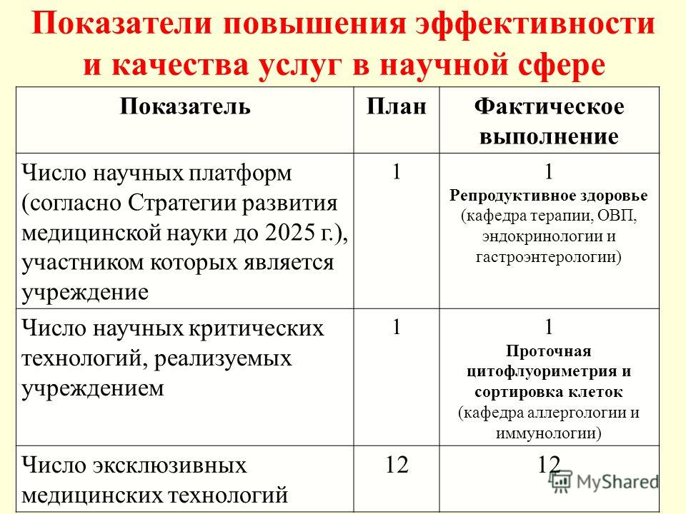 Показатели повышения эффективности и качества услуг в научной сфере Показатель ПланФактическое выполнение Число научных платформ (согласно Стратегии развития медицинской науки до 2025 г.), участником которых является учреждение 11 Репродуктивное здор
