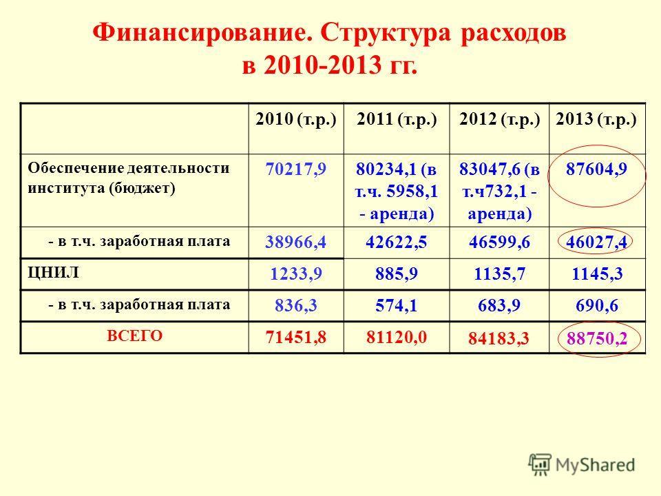Финансирование. Структура расходов в 2010-2013 гг. 2010 (т.р.)2011 (т.р.)2012 (т.р.)2013 (т.р.) Обеспечение деятельности института (бюджет) 70217,980234,1 (в т.ч. 5958,1 - аренда) 83047,6 (в т.ч 732,1 - аренда) 87604,9 - в т.ч. заработная плата 38966