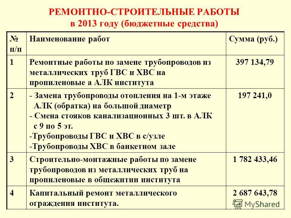 РЕМОНТНО-СТРОИТЕЛЬНЫЕ РАБОТЫ в 2013 году (бюджетные средства) п/п Наименование работ Сумма (руб.) 1Ремонтные работы по замене трубопроводов из металлических труб ГВС и ХВС на пропиленовые а АЛК института 397 134,79 2- Замена трубопроводы отопления на