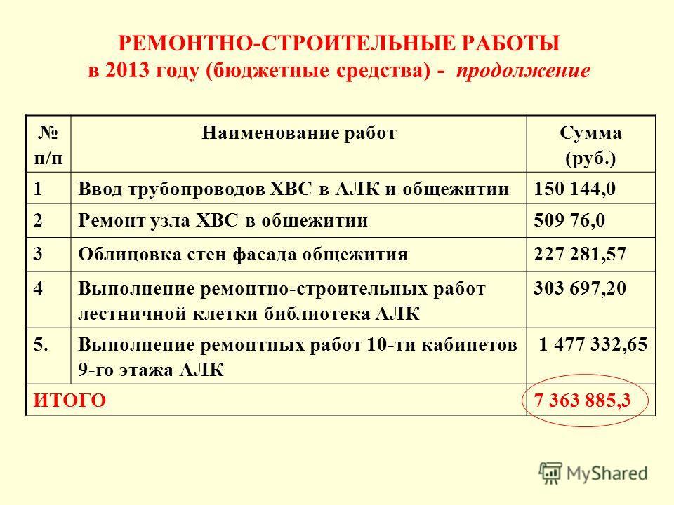 РЕМОНТНО-СТРОИТЕЛЬНЫЕ РАБОТЫ в 2013 году (бюджетные средства) - продолжение п/п Наименование работ Сумма (руб.) 1Ввод трубопроводов ХВС в АЛК и общежитии 150 144,0 2Ремонт узла ХВС в общежитии 509 76,0 3Облицовка стен фасада общежития 227 281,57 4Вып