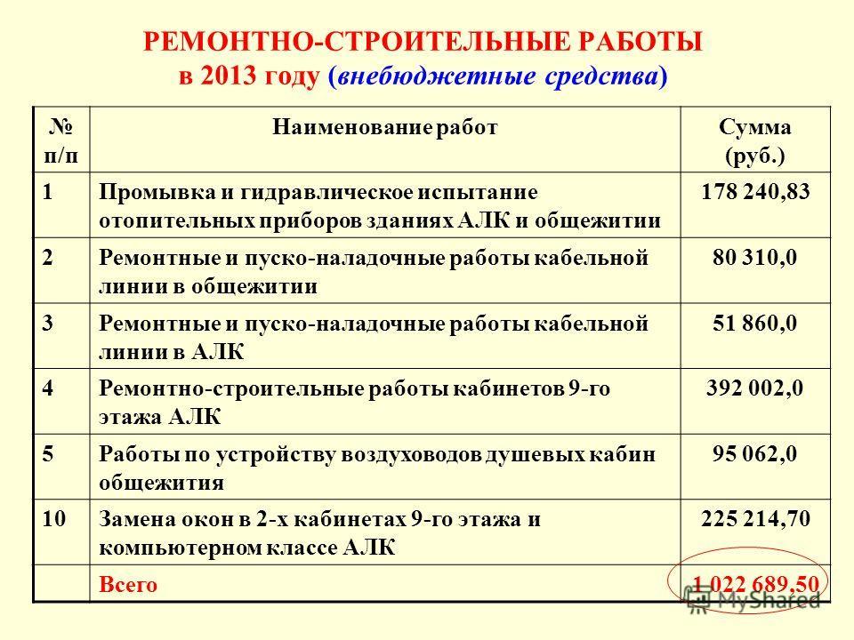 РЕМОНТНО-СТРОИТЕЛЬНЫЕ РАБОТЫ в 2013 году (внебюджетные средства) п/п Наименование работ Сумма (руб.) 1Промывка и гидравлическое испытание отопительных приборов зданиях АЛК и общежитии 178 240,83 2Ремонтные и пуско-наладочные работы кабельной линии в