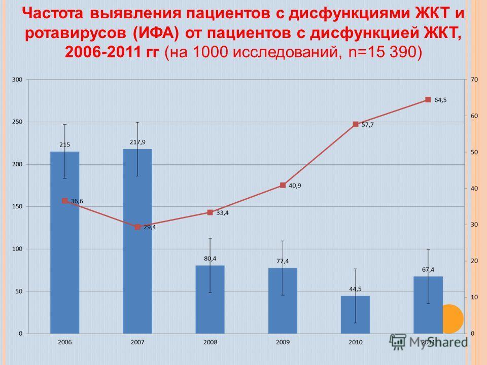 Частота выявления пациентов с дисфункциями ЖКТ и ротавирусов (ИФА) от пациентов с дисфункцией ЖКТ, 2006-2011 гг (на 1000 исследований, n=15 390)