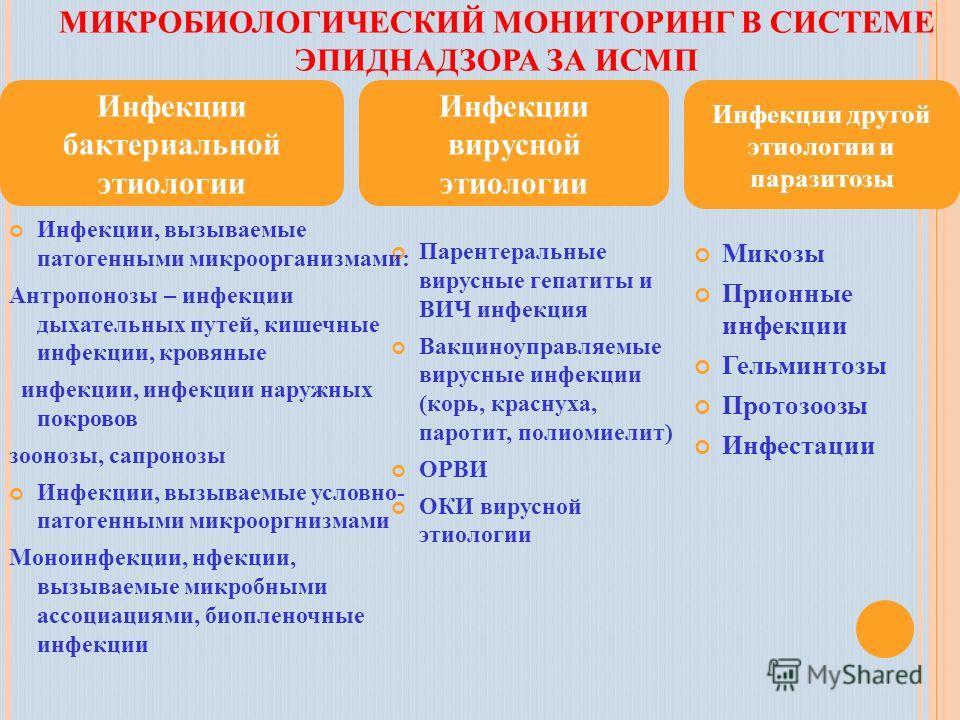 МИКРОБИОЛОГИЧЕСКИЙ МОНИТОРИНГ В СИСТЕМЕ ЭПИДНАДЗОРА ЗА ИСМП Парентеральные вирусные гепатиты и ВИЧ инфекция Вакциноуправляемые вирусные инфекции (корь, краснуха, паротит, полиомиелит) ОРВИ ОКИ вирусной этиологии Инфекции бактериальной этиологии Инфек