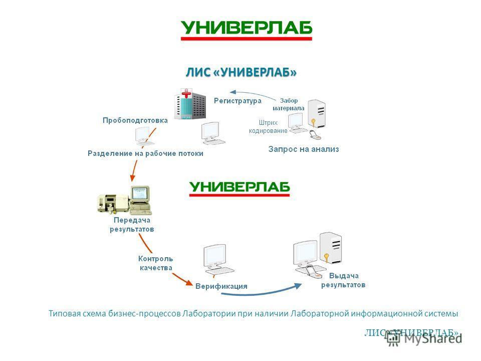 Типовая схема бизнес-процессов Лаборатории при наличии Лабораторной информационной системы ЛИС «УНИВЕРЛАБ»