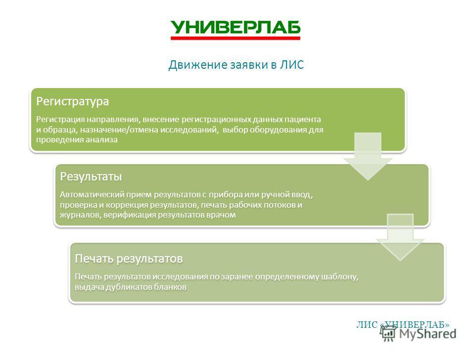 Движение заявки в ЛИС Регистратура Регистрация направления, внесение регистрационных данных пациента и образца, назначение/отмена исследований, выбор оборудования для проведения анализа Результаты Автоматический прием результатов с прибора или ручной