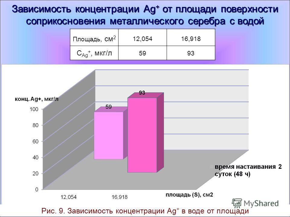 Зависимость концентрации Ag + от площади поверхности соприкосновения металлического серебра с водой Площадь, см 2 12,05416,918 С Ag +, мкг/л 5993 Рис. 9. Зависимость концентрации Ag + в воде от площади