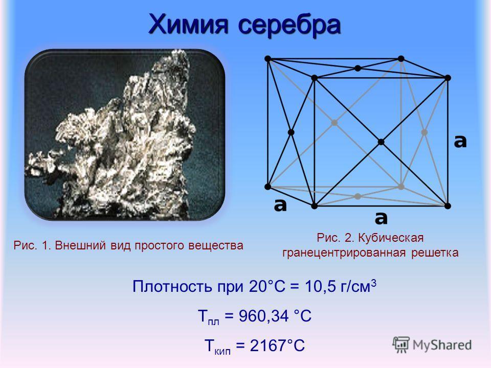 Химия серебра Рис. 1. Внешний вид простого вещества Плотность при 20°С = 10,5 г/см 3 Т пл = 960,34 °С Т кип = 2167°С Рис. 2. Кубическая гранецентрированная решетка
