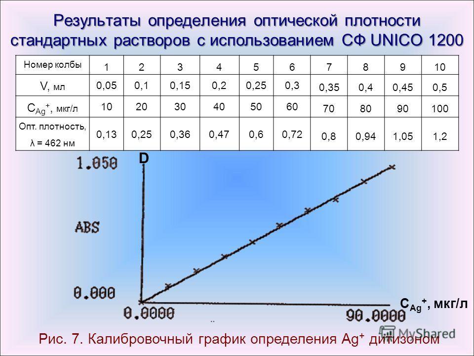 Результаты определения оптической плотности стандартных растворов с использованием СФ UNICO 1200 Номер колбы 123456 78910 V, мл 0,050,10,150,20,250,3 0,350,40,450,5 С Ag +, мкг/л 102030405060 708090100 Опт. плотность, λ = 462 нм 0,130,250,360,470,60,