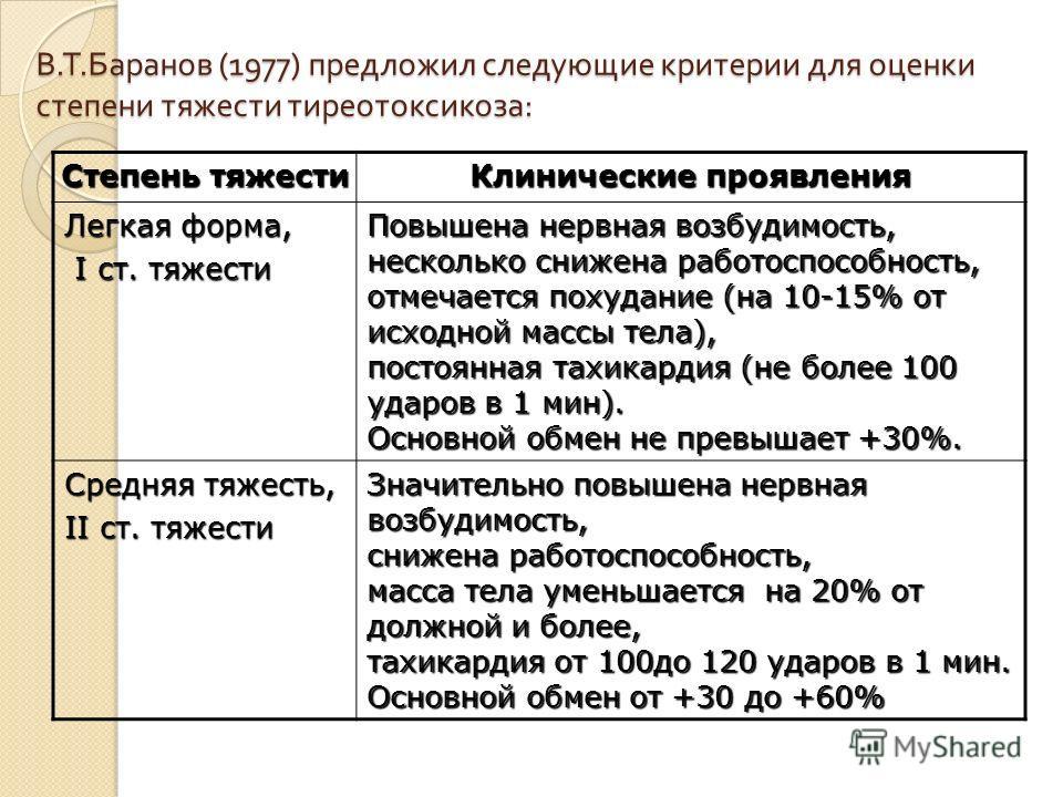В. Т. Баранов (1977) предложил следующие критерии для оценки степени тяжести тиреотоксикоза : Степень тяжести Клинические проявления Легкая форма, I ст. тяжести I ст. тяжести Повышена нервная возбудимость, несколько снижена работоспособность, отмечае