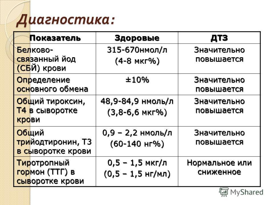 Диагностика : Показатель Здоровые ДТЗ Белково- связанный йод (СБЙ) крови 315-670 нмол/л (4-8 мкг%) Значительно повышается Определение основного обмена ±10% Значительно повышается Общий тироксин, Т4 в сыворотке крови 48,9-84,9 нмоль/л (3,8-6,6 мкг%) З