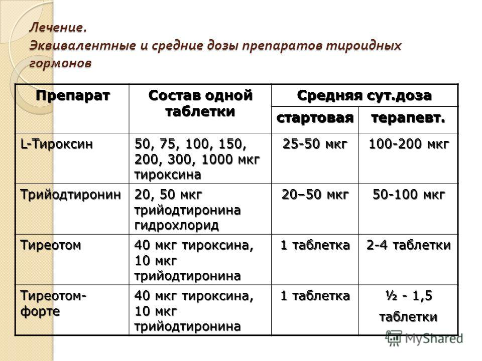 Лечение. Эквивалентные и средние дозы препаратов тироидных гормонов Препарат Состав одной таблетки Средняя сут.доза стартоваятерапевт. L-Тироксин 50, 75, 100, 150, 200, 300, 1000 мкг тироксина 25-50 мкг 100-200 мкг Трийодтиронин 20, 50 мкг трийодтиро