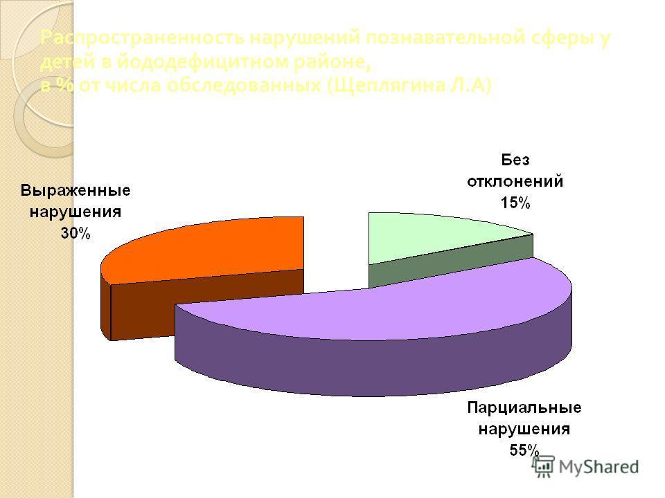 Распространенность нарушений познавательной сферы у детей в йододефицитном районе, в % от числа обследованных ( Щеплягина Л. А )
