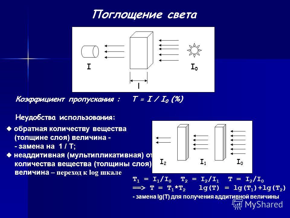 I0I0 I l Поглощение света Коэффициент пропускания :T = I / I 0 (%) Неудобства использования: обратная количеству вещества (толщине слоя) величина - - замена на 1 / T; неаддитивная (мультипликативная) от количества вещества (толщины слоя) величина – п