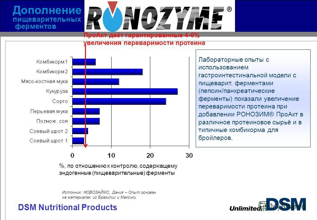 DSM Nutritional Products %, по отношению к контролю, содержащему эндогенные (пищеварительные) ферменты Лабораторные опыты с использованием гастроинтестинальной модели с пищеварит. ферментами (пепсин/панкреатические ферменты) показали увеличение перев