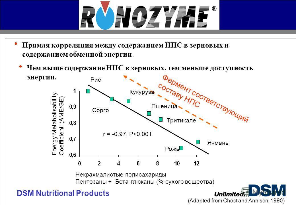 DSM Nutritional Products Прямая корреляция между содержанием НПС в зерновых и содержанием обменной энергии. (Adapted from Choct and Annison, 1990) Чем выше содержание НПС в зерновых, тем меньше доступность энергии. Некрахмалистые полисахариды Пентоза