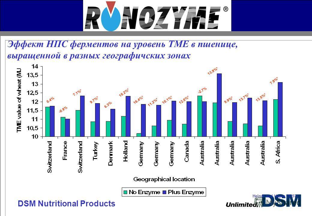 DSM Nutritional Products Эффект НПС ферментов на уровень TME в пшенице, выращенной в разных географичских зонах 0.4% -0.9% 7.1%* 9.7%* 6.3% 10.2%* 16.4%* 11.2%* 10.1%* 12.0%* -2.7% 13.9%* 9.9%* 13.7%* 13.5%* 7.9%* Heindl and Hayes (1997)