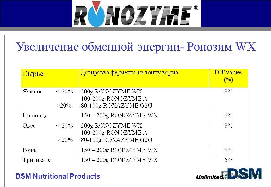 DSM Nutritional Products Увеличение обменной энергии- Ронозим WX