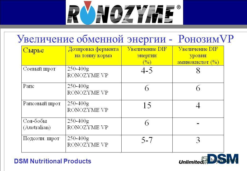 DSM Nutritional Products Увеличение обменной энергии - РонозимVP