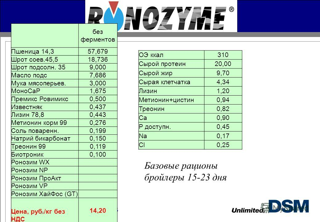 DSM Nutritional Products без ферментов Пшеница 14,357,679 Шрот соев.45,518,736 Шрот подсолн. 359,000 Масло подс 7,686 Мука мясоперьев.3,000 МоноCaP1,675 Премикс Ровимикс 0,500 Известняк 0,437 Лизин 78,80,443 Метионин корм 990,276 Соль поваренн.0,199