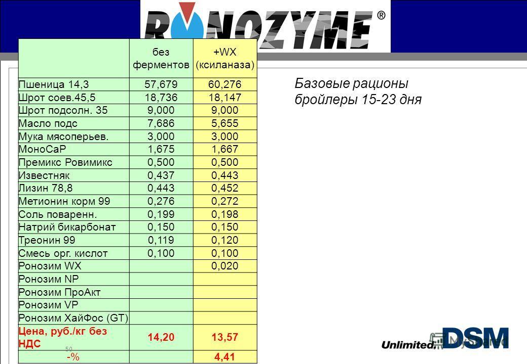 DSM Nutritional Products Базовые рационы бройлеры 15-23 дня без ферментов +WX (ксиланаза) Пшеница 14,357,67960,276 Шрот соев.45,518,73618,147 Шрот подсолн. 359,000 Масло подс 7,6865,655 Мука мясоперьев.3,000 МоноCaP1,6751,667 Премикс Ровимикс 0,500 И