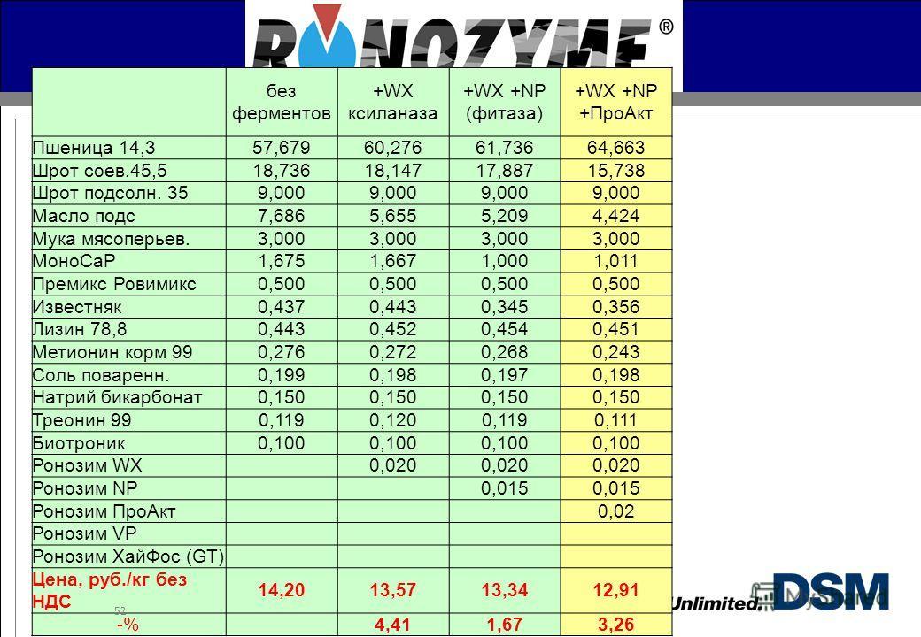 DSM Nutritional Products без ферментов +WX ксиланаза +WX +NP (фитаза) +WX +NP +Про Акт Пшеница 14,357,67960,27661,73664,663 Шрот соев.45,518,73618,14717,88715,738 Шрот подсолн. 359,000 Масло подс 7,6865,6555,2094,424 Мука мясоперьев.3,000 МоноCaP1,67