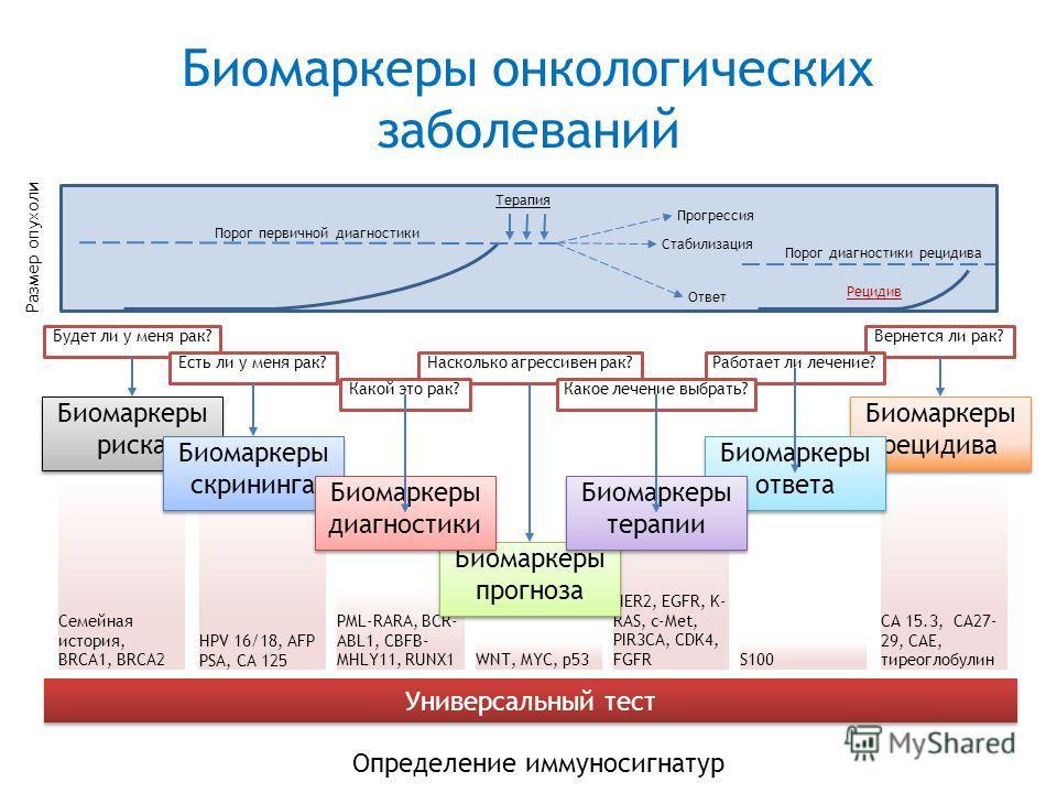 Семейная история, BRCA1, BRCA2 HPV 16/18, AFP PSA, CA 125 PML-RARA, BCR- ABL1, CBFB- MHLY11, RUNX1 WNT, MYC, p53 HER2, EGFR, K- RAS, c-Met, PIR3CA, CDK4, FGFR S100 СА 15.3, СА27- 29, САЕ, тиреоглобулин Биомаркеры прогноза Биомаркеры прогноза Биомарке