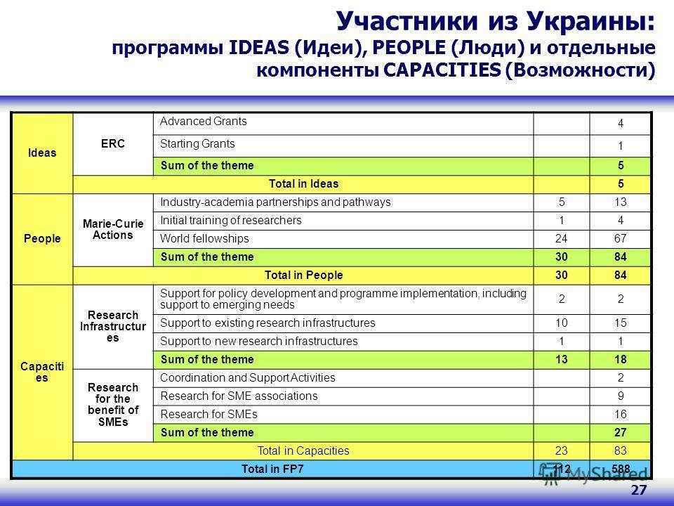 27 Участники из Украины: программы IDEAS (Идеи), PEOPLE (Люди) и отдельные компоненты CAPACITIES (Возможности) Ideas ERC Advanced Grants 4 Starting Grants 1 Sum of the theme 5 Total in Ideas5 People Marie-Curie Actions Industry-academia partnerships
