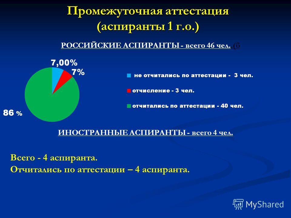 Промежуточная аттестация (аспиранты 1 г.о.) РОССИЙСКИЕ АСПИРАНТЫ - всего 46 чел..(б 86 % ИНОСТРАННЫЕ АСПИРАНТЫ - всего 4 чел. Всего - 4 аспиранта. Отчитались по аттестации – 4 аспиранта.
