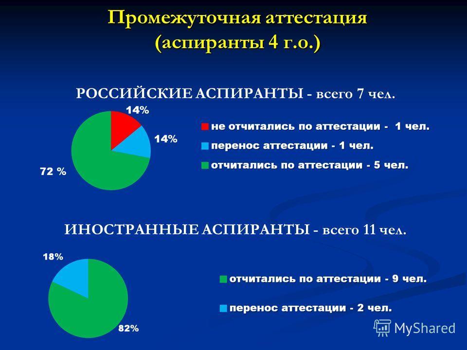 Промежуточная аттестация (аспиранты 4 г.о.) РОССИЙСКИЕ АСПИРАНТЫ - всего 7 чел. ИНОСТРАННЫЕ АСПИРАНТЫ - всего 11 чел.