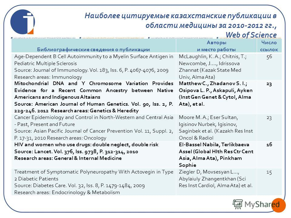 7 Наиболее цитируемые казахстанские публикации в области медицины за 2010-2012 гг., Web of Science Библиографические сведения о публикации Авторы и место работы Число ссылок Age-Dependent B Cell Autoimmunity to a Myelin Surface Antigen in Pediatric M