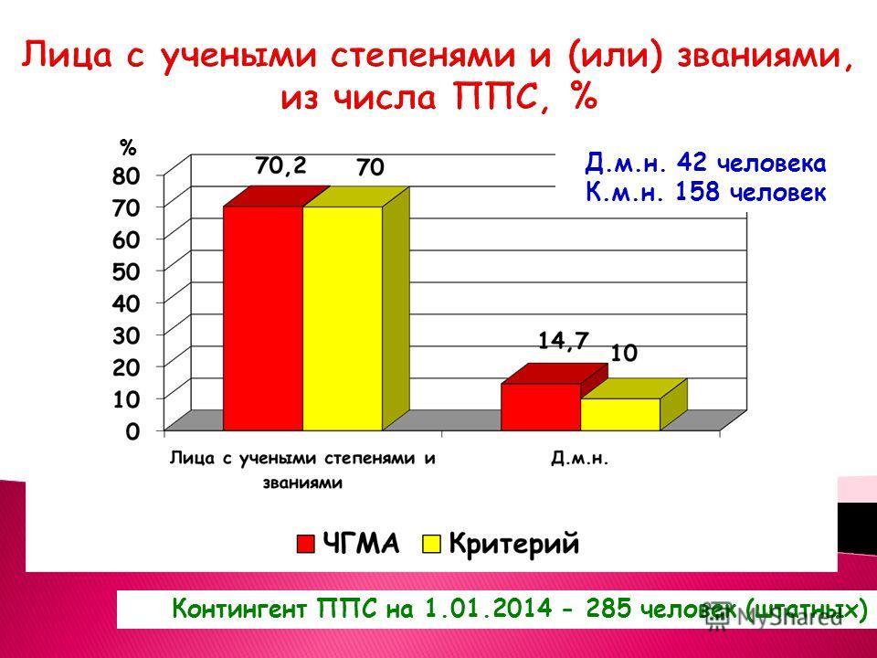 Лица с учеными степенями и (или) званиями, из числа ППС, % Контингент ППС на 1.01.2014 - 285 человек (штатных) Д.м.н. 42 человека К.м.н. 158 человек %