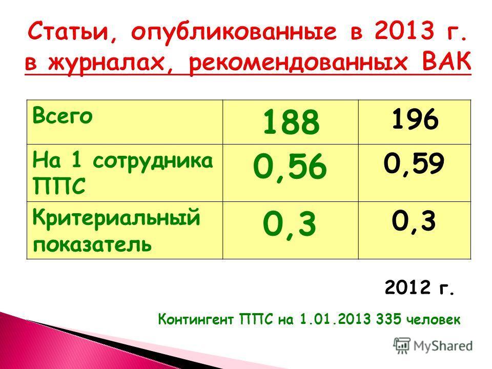 Всего 188 196 На 1 сотрудника ППС 0,56 0,59 Критериальный показатель 0,3 Контингент ППС на 1.01.2013 335 человек 2012 г.