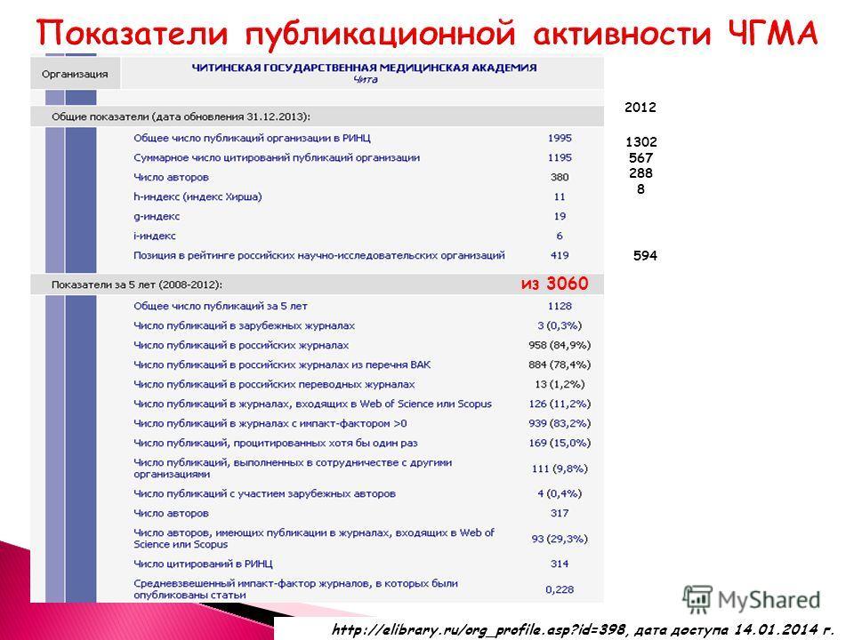 http://elibrary.ru/org_profile.asp?id=398, дата доступа 14.01.2014 г. 1302 567 288 8 2012 594 из 3060
