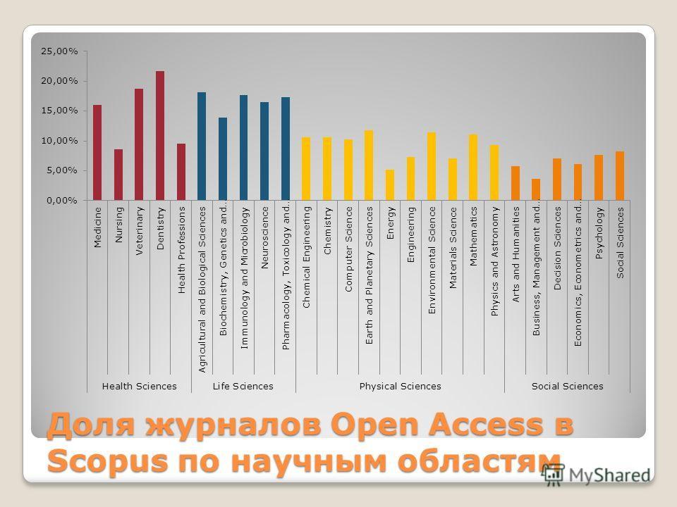 Доля журналов Open Access в Scopus по научным областям