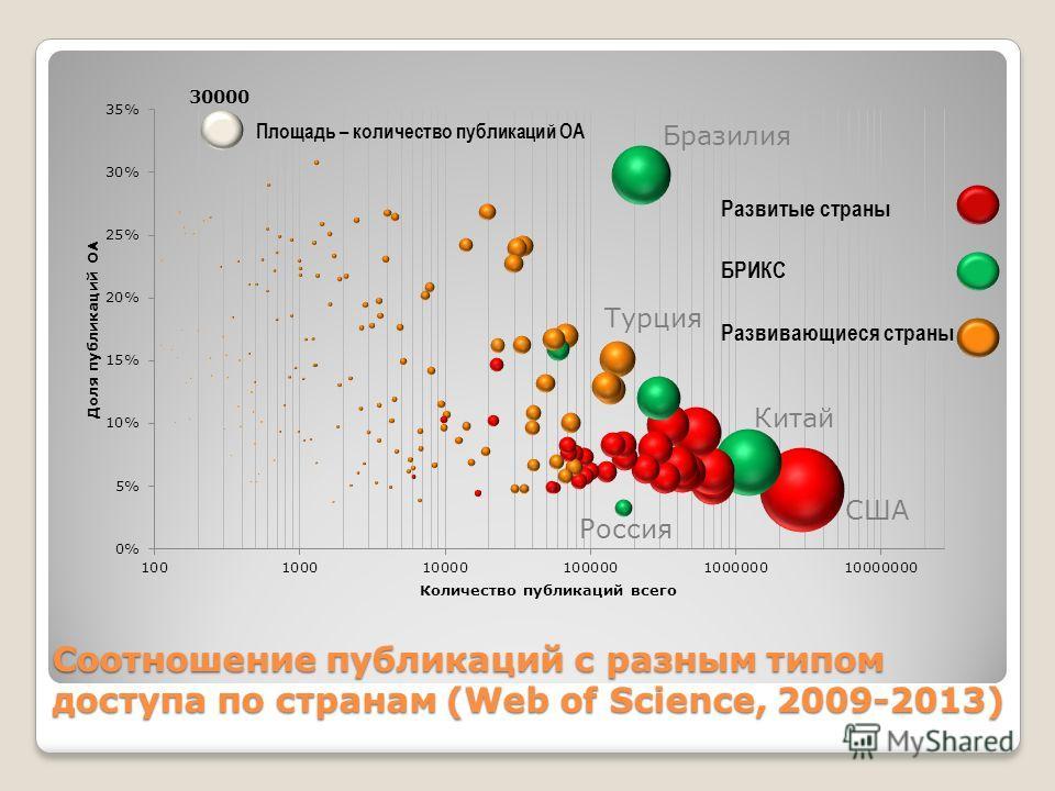 Соотношение публикаций с разным типом доступа по странам (Web of Science, 2009-2013) Россия США