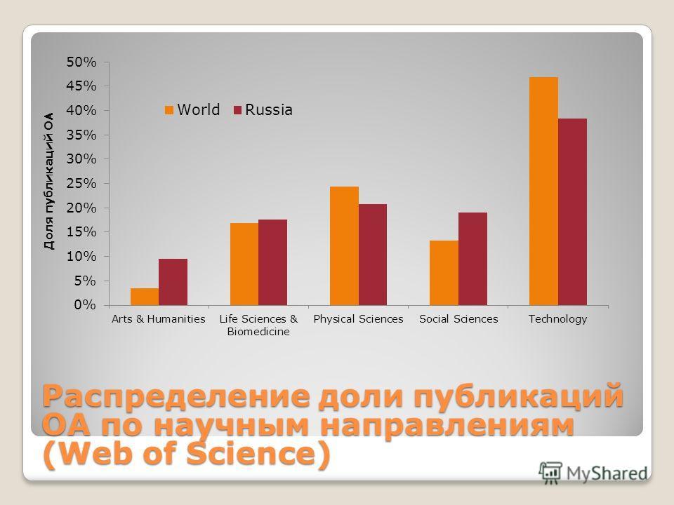Распределение доли публикаций ОА по научным направлениям (Web of Science)