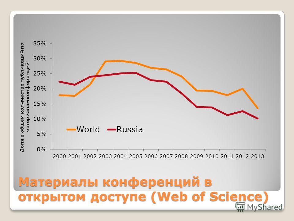 Материалы конференций в открытом доступе (Web of Science)