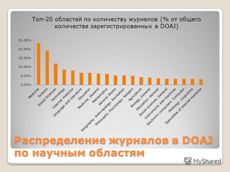 Распределение журналов в DOAJ по научным областям Топ-20 областей по количеству журналов (% от общего количества зарегистрированных в DOAJ)